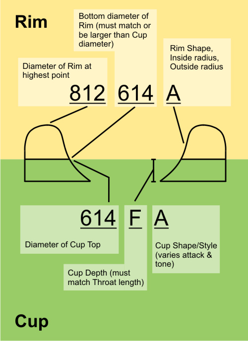 Mouthpiece Cup Variations